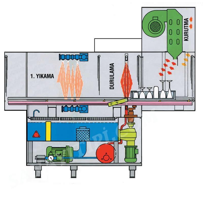 Konveyörlü Bulaşık Makinesi Tamir , Konveyörlü Bulaşık Makinesi Servis, Konveyörlü Bulaşık Makinesi Arıza, Konveyörlü Bulaşık Makinesi Teknik Servis